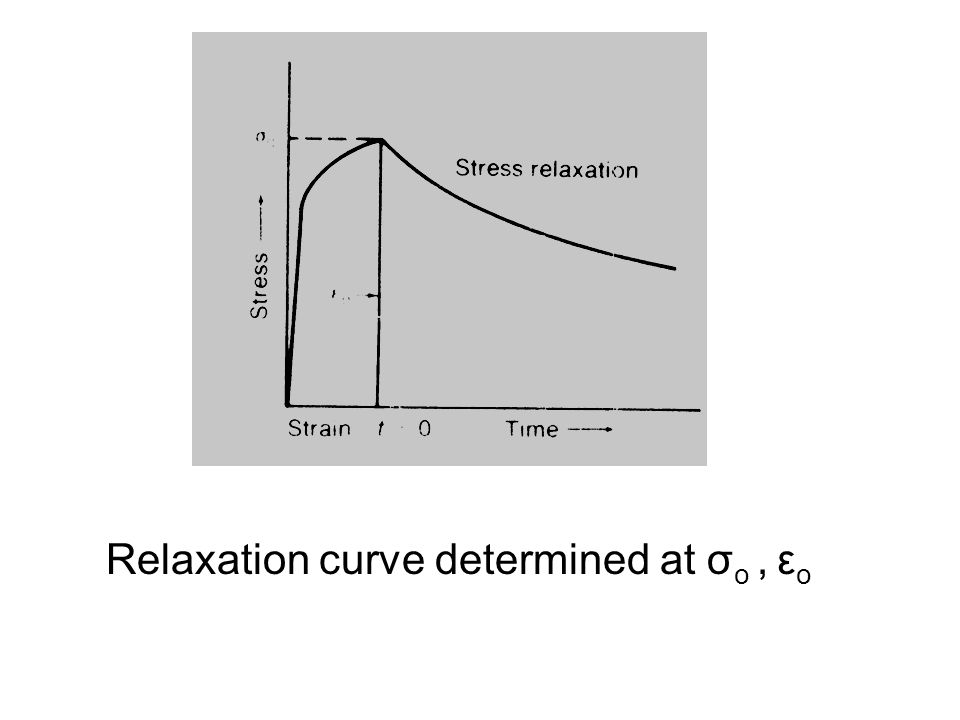 Relaxation curve determined at σ o, ε o