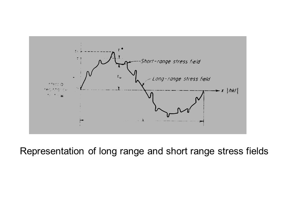 Representation of long range and short range stress fields