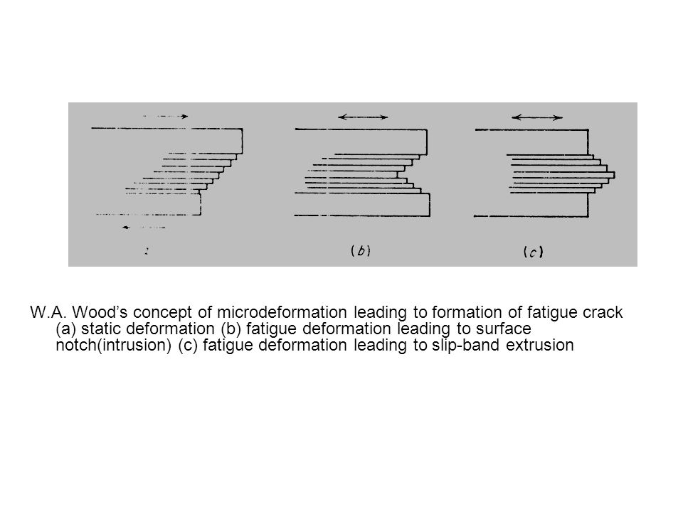 W.A. Wood's concept of microdeformation leading to formation of fatigue crack (a) static deformation (b) fatigue deformation leading to surface notch(
