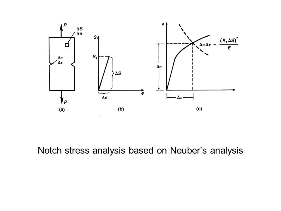 Notch stress analysis based on Neuber's analysis