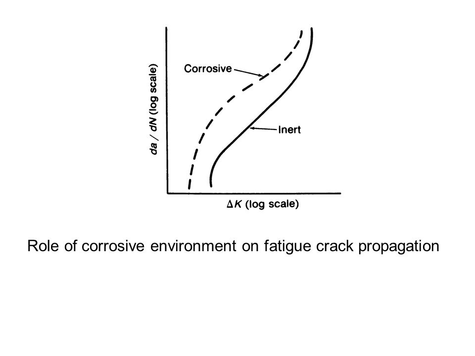 Role of corrosive environment on fatigue crack propagation