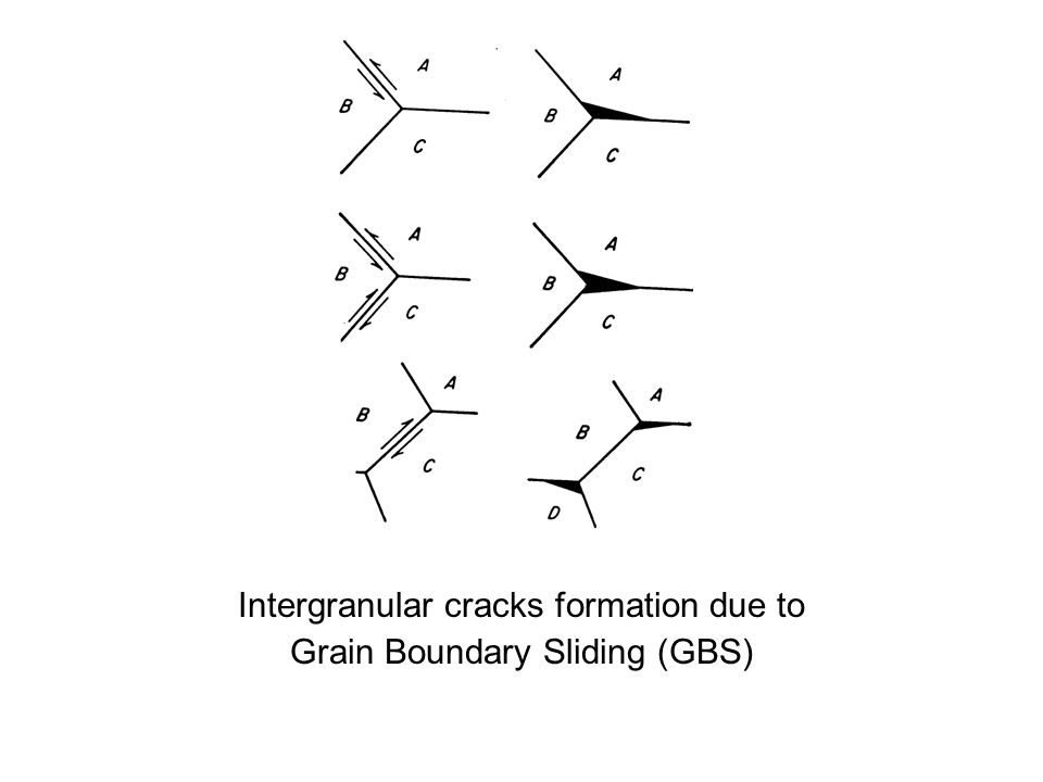 Intergranular cracks formation due to Grain Boundary Sliding (GBS)