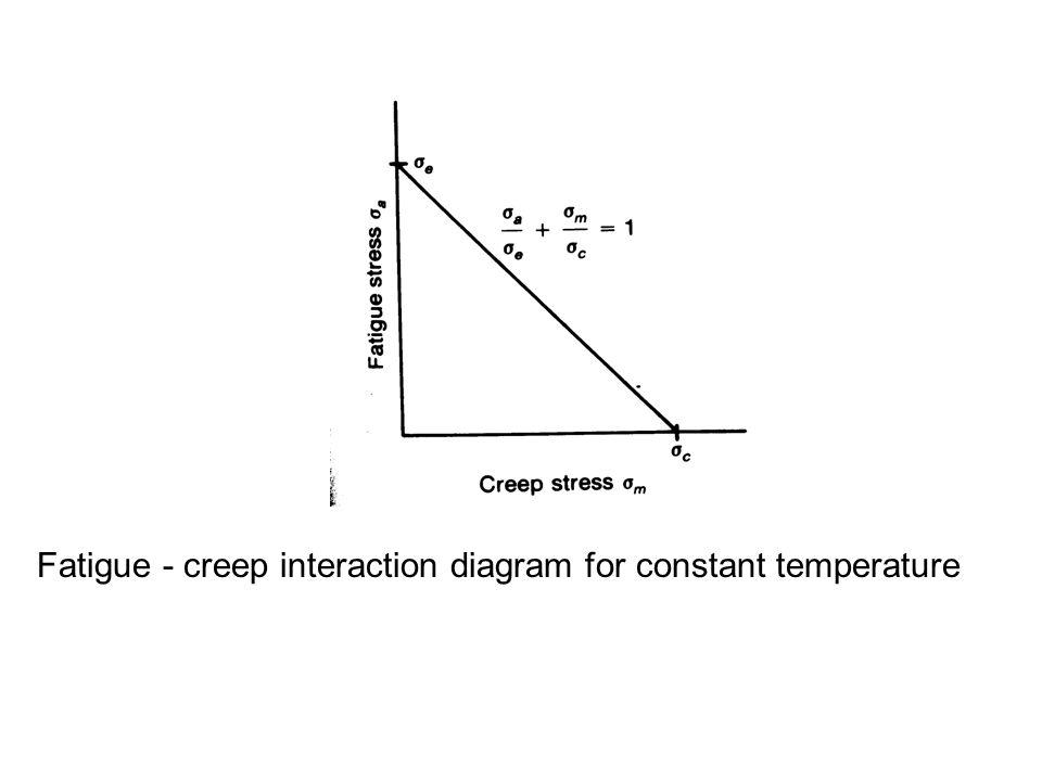 Fatigue - creep interaction diagram for constant temperature