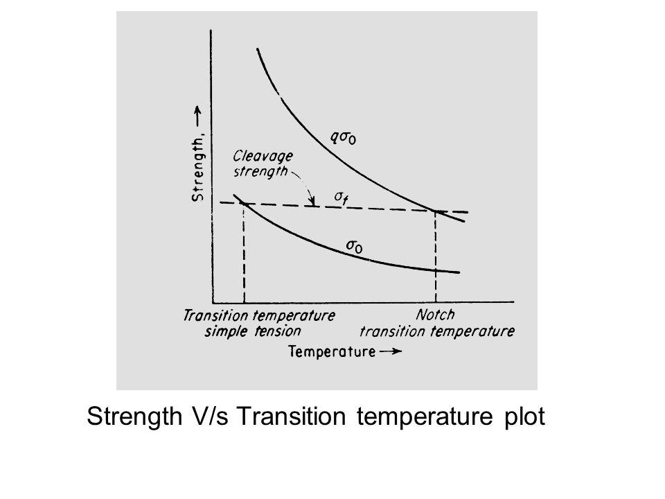 Strength V/s Transition temperature plot