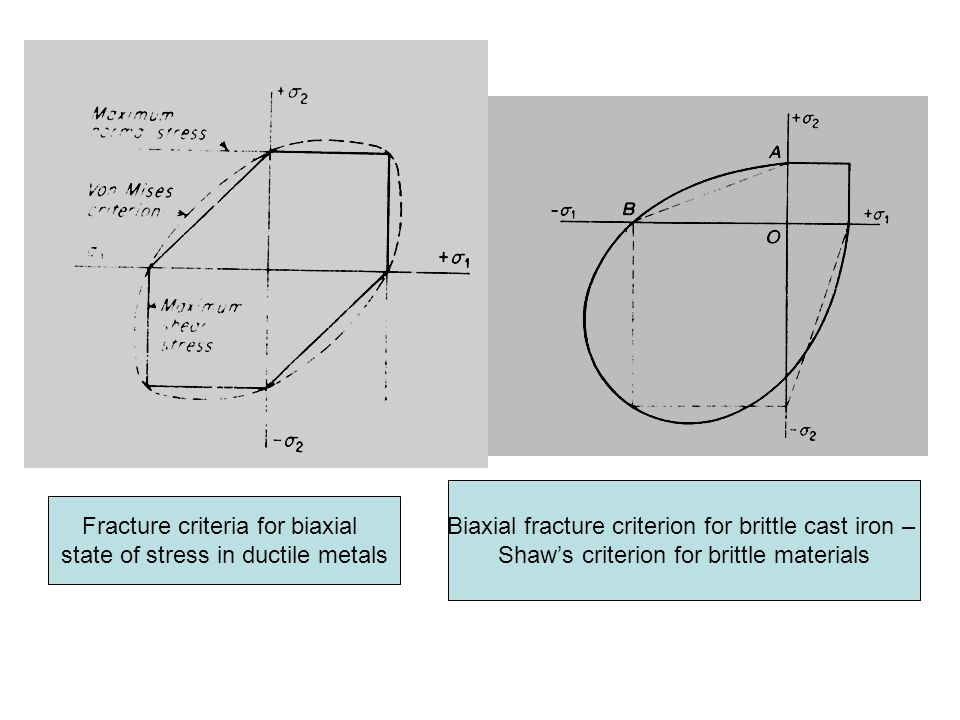 Fracture criteria for biaxial state of stress in ductile metals Biaxial fracture criterion for brittle cast iron – Shaw's criterion for brittle materials