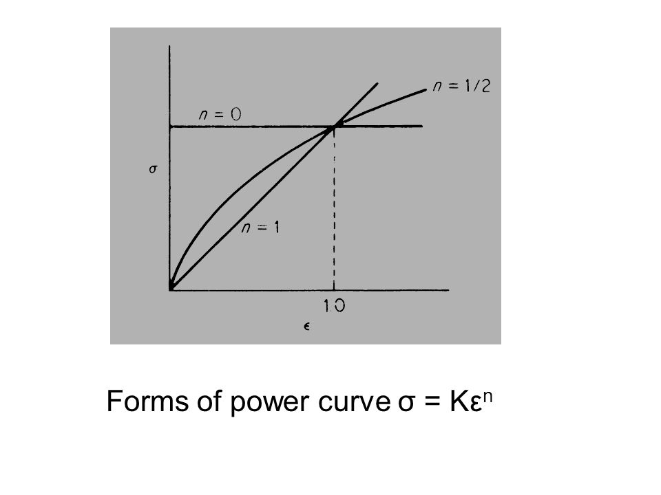 Forms of power curve σ = Kε n