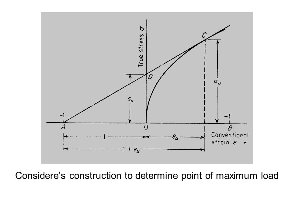 Considere's construction to determine point of maximum load