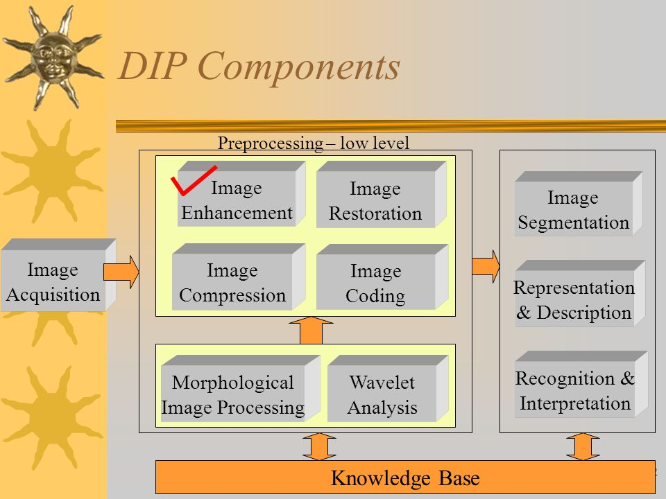 2 Image Acquisition Image Enhancement Image Restoration Image Compression DIP Components Image Segmentation Representation & Description Recognition & Interpretation Knowledge Base Preprocessing – low level Image Coding Morphological Image Processing Wavelet Analysis