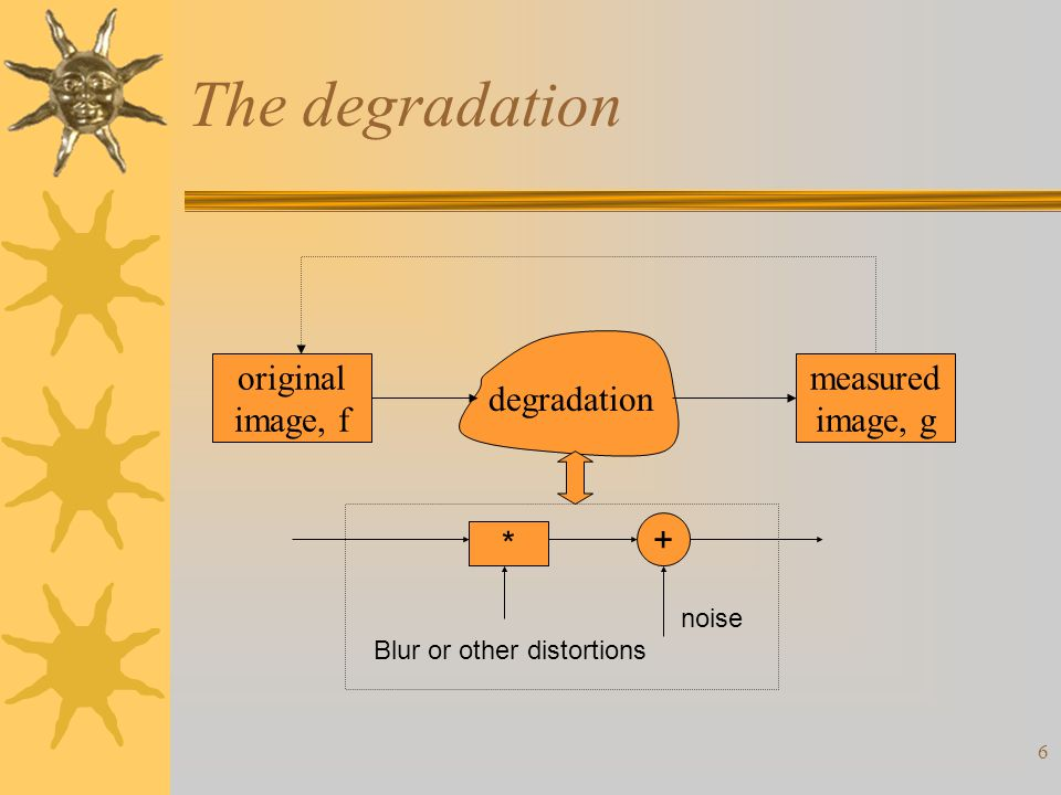 7 Solving the problem  Model the degradation  Apply the inverse process to recover the original image