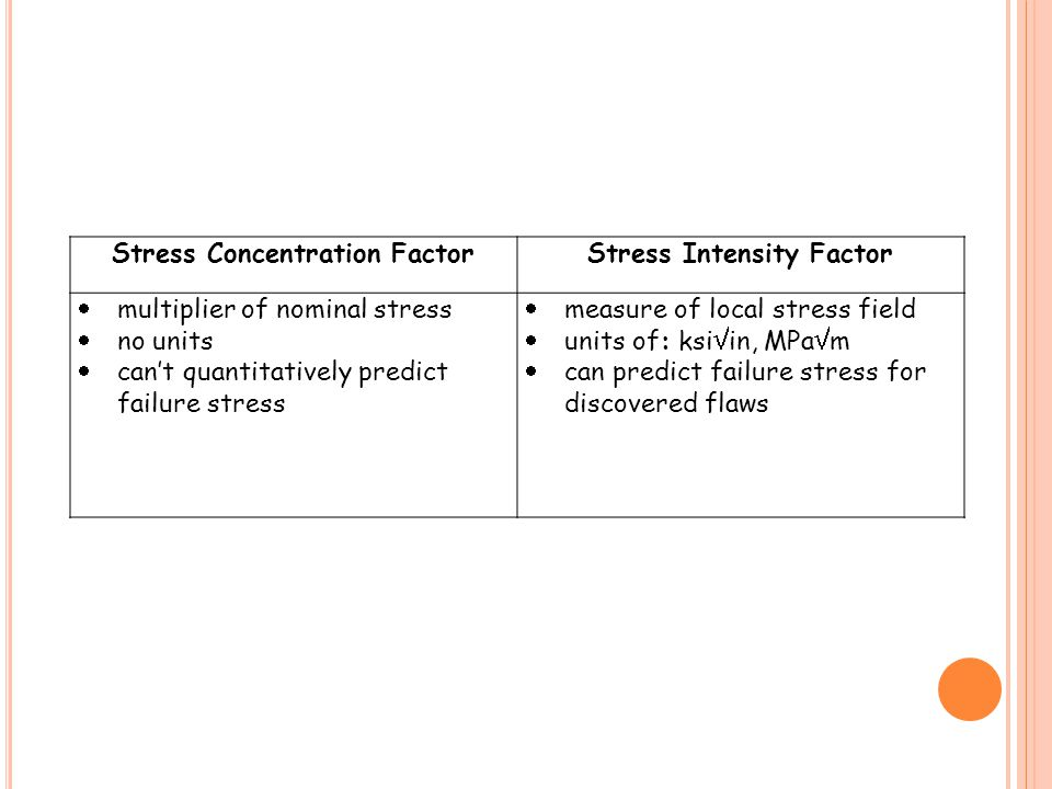 Stress Concentration FactorStress Intensity Factor  multiplier of nominal stress  no units  can't quantitatively predict failure stress  measure of local stress field  units of: ksi  in, MPa  m  can predict failure stress for discovered flaws
