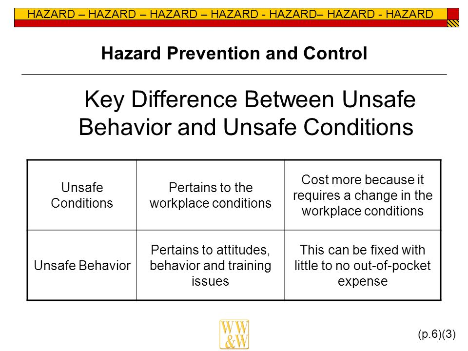 HAZARD – HAZARD – HAZARD – HAZARD - HAZARD– HAZARD - HAZARD Hazard Prevention and Control Key Difference Between Unsafe Behavior and Unsafe Conditions Unsafe Conditions Pertains to the workplace conditions Cost more because it requires a change in the workplace conditions Unsafe Behavior Pertains to attitudes, behavior and training issues This can be fixed with little to no out-of-pocket expense (p.6)(3)