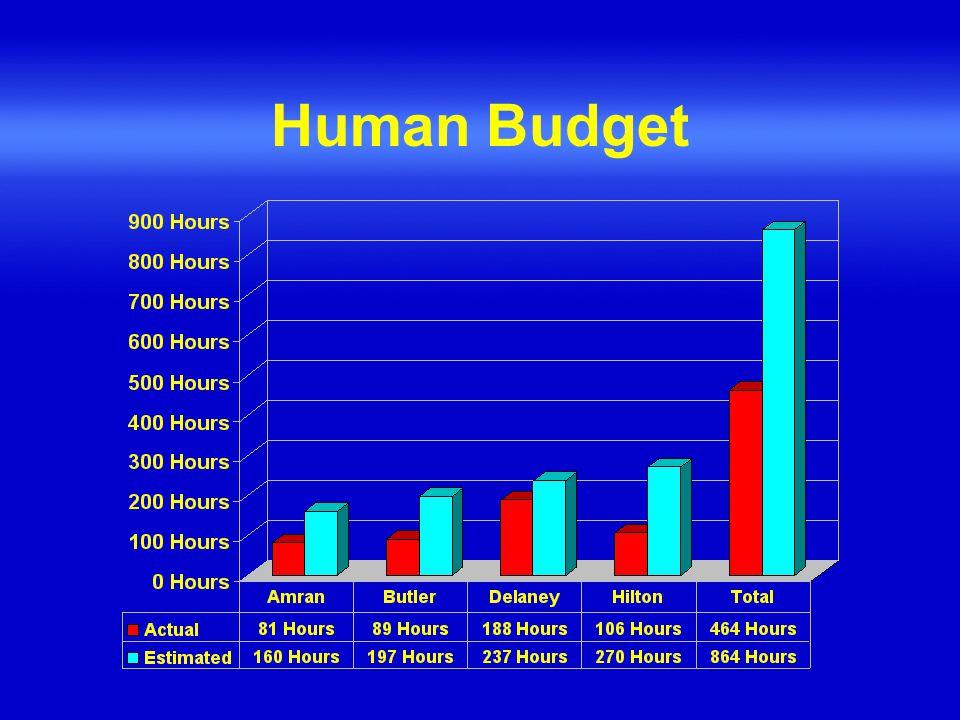 Human Budget