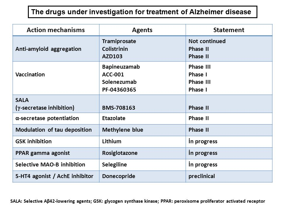 The drugs under investigation for treatment of Alzheimer disease SALA: Selective Aβ42-lowering agents; GSK: glycogen synthase kinase; PPAR: peroxisome proliferator activated receptor Action mechanismsAgentsStatement Anti-amyloid aggregation Tramiprosate Colistrinin AZD103 Not continued Phase II Vaccination Bapineuzamab ACC-001 Solenezumab PF-04360365 Phase III Phase I Phase III Phase I SALA (  -secretase inhibition) BMS-708163Phase II α-secretase potentiationEtazolatePhase II Modulation of tau depositionMethylene bluePhase II GSK inhibitionLithiumİn progress PPAR gamma agonistRosiglotazoneİn progress Selective MAO-B inhibitionSelegilineİn progress 5-HT4 agonist / AchE inhibitorDonecopridepreclinical