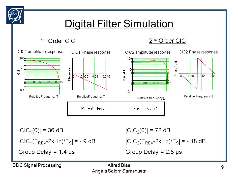 DDC Signal ProcessingAlfred Blas Angela Salom Sarasqueta 10 Digital Filter Simulation II 3 rd Order Butterworth Filter f co := 0.005 Normalized to the sampling frequency Filter Coefficients |But (F REV ) | = -89 dB |But (0) | = 0 dB Group Delay ζ = 8 µs