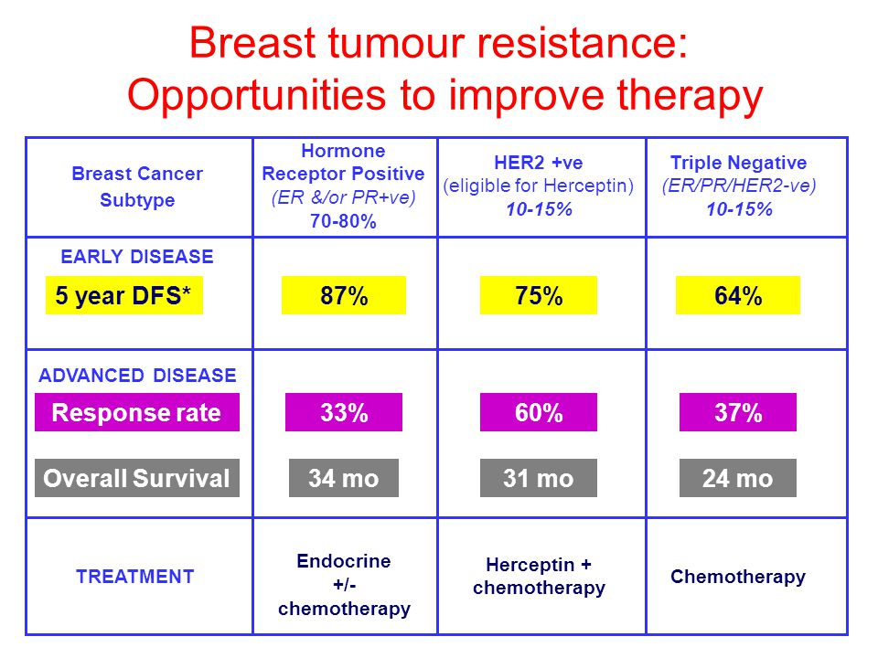 Breast tumour resistance: Opportunities to improve therapy Hormone Receptor Positive (ER &/or PR+ve) 70-80% HER2 +ve (eligible for Herceptin) 10-15% T
