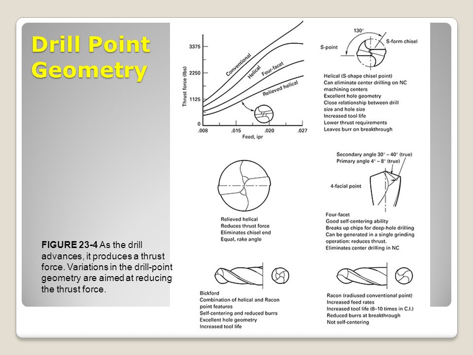 Drill Point Geometry FIGURE 23-4 As the drill advances, it produces a thrust force. Variations in the drill-point geometry are aimed at reducing the t