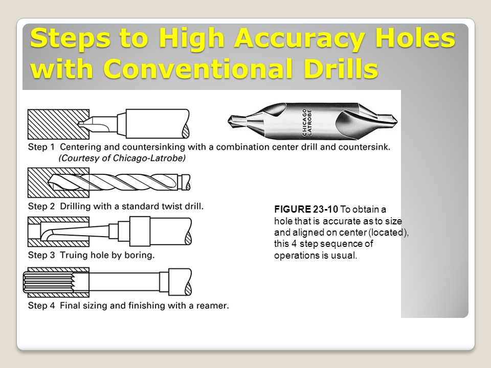 Steps to High Accuracy Holes with Conventional Drills FIGURE 23-10 To obtain a hole that is accurate as to size and aligned on center (located), this