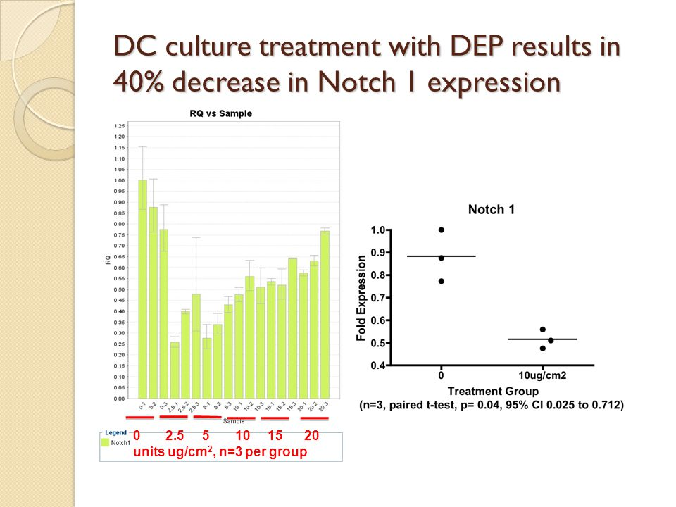 DC culture treatment with DEP results in 40% decrease in Notch 1 expression 0 2.5 5 10 15 20 units ug/cm 2, n=3 per group