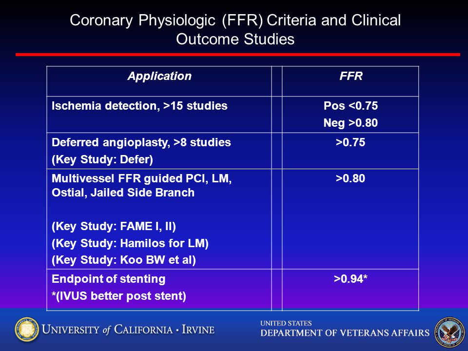 ApplicationFFR Ischemia detection, >15 studiesPos <0.75 Neg >0.80 Deferred angioplasty, >8 studies (Key Study: Defer) >0.75 Multivessel FFR guided PCI