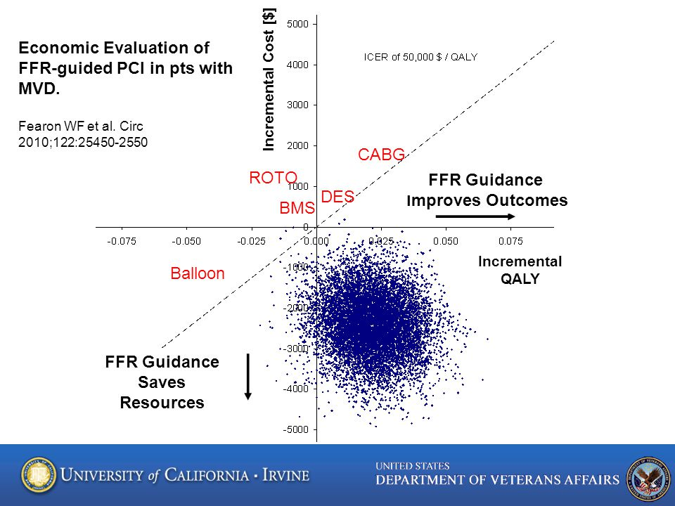 Incremental QALY FFR Guidance Improves Outcomes FFR Guidance Saves Resources Incremental Cost [$] DES CABG ROTO BMS Balloon Economic Evaluation of FFR