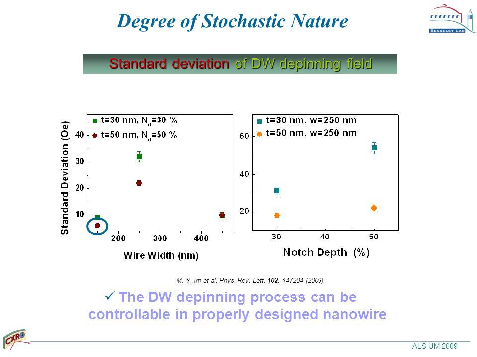 ALS UM 2009 Degree of Stochastic Nature Standard deviation of DW depinning field M.-Y.