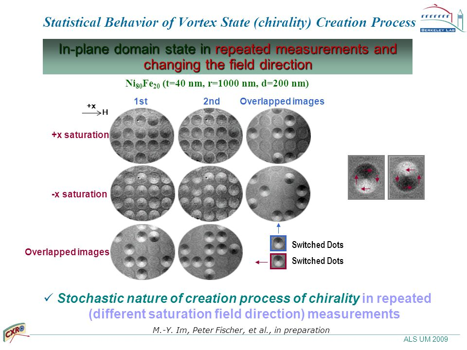 ALS UM 2009 Statistical Behavior of Vortex State (chirality) Creation Process Ni 80 Fe 20 (t=40 nm, r=1000 nm, d=200 nm) 2nd1st +x saturation Overlapp