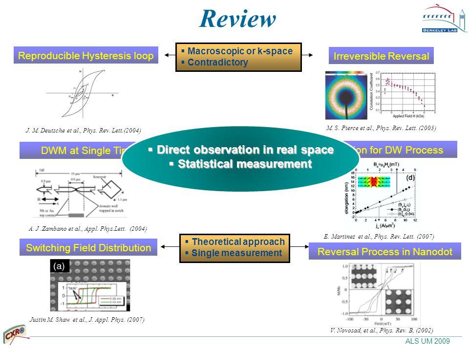 ALS UM 2009 Review Irreversible Reversal Reproducible Hysteresis loop J.