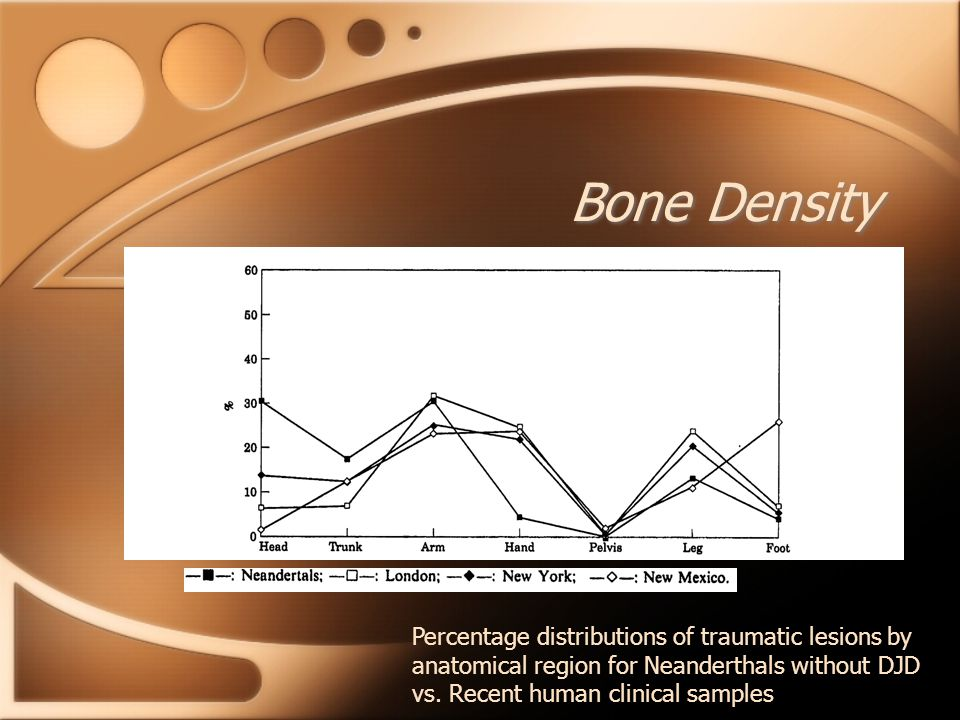 Bone Density Percentage distributions of traumatic lesions by anatomical region for Neanderthals without DJD vs. Recent human clinical samples