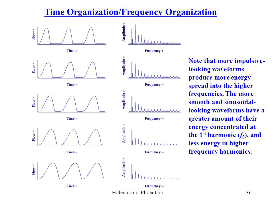 Hillenbrand: Phonation35 Time Organization/Frequency Organization This figures shows just two extremes: A nearly impulse-like waveshape (high time organization – events are compressed in time) with lots of energy spread to the upper harmonics (low frequency organization).