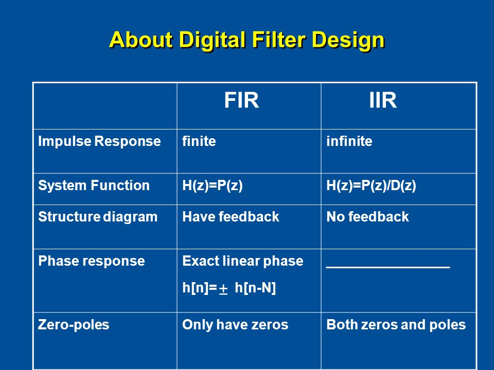 About Digital Filter Design FIR IIR Impulse Responsefiniteinfinite System FunctionH(z)=P(z)H(z)=P(z)/D(z) Structure diagramHave feedbackNo feedback Phase response Exact linear phase h[n]= h[n-N] ________________ Zero-polesOnly have zerosBoth zeros and poles 