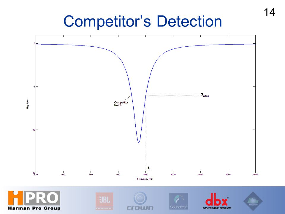 Competitor's Detection 14