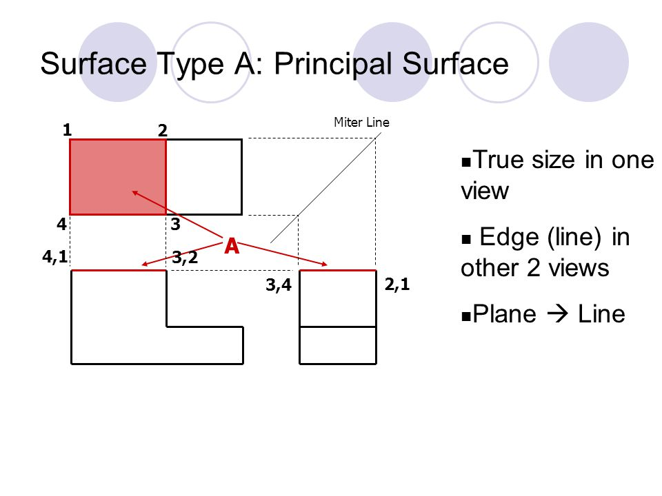 Surface Type B: Inclined Surface  Characteristic shape in 2 views but not true size in either  Edge (line) in 3 rd view B 12 4 3 1 2 4 3 4,1 3,2