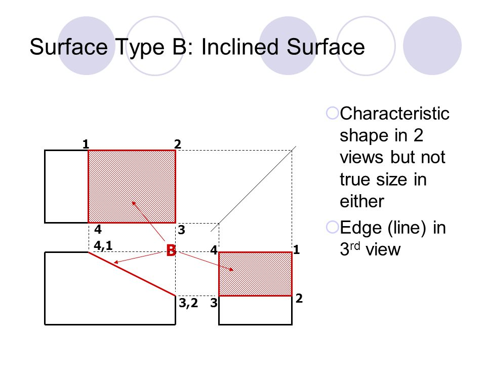 Surface Type C: Oblique Surface  Characteristic shape in all 3 views but true size in none C 1 2 3 1 2 2 3 1 3 Q: In which views could you get the true length of edges of this oblique surface.