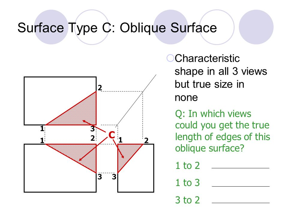 Surface Type C: Oblique Surface  Characteristic shape in all 3 views but true size in none C 1 2 3 1 2 2 3 1 3 Q: In which views could you get the true length of edges of this oblique surface.