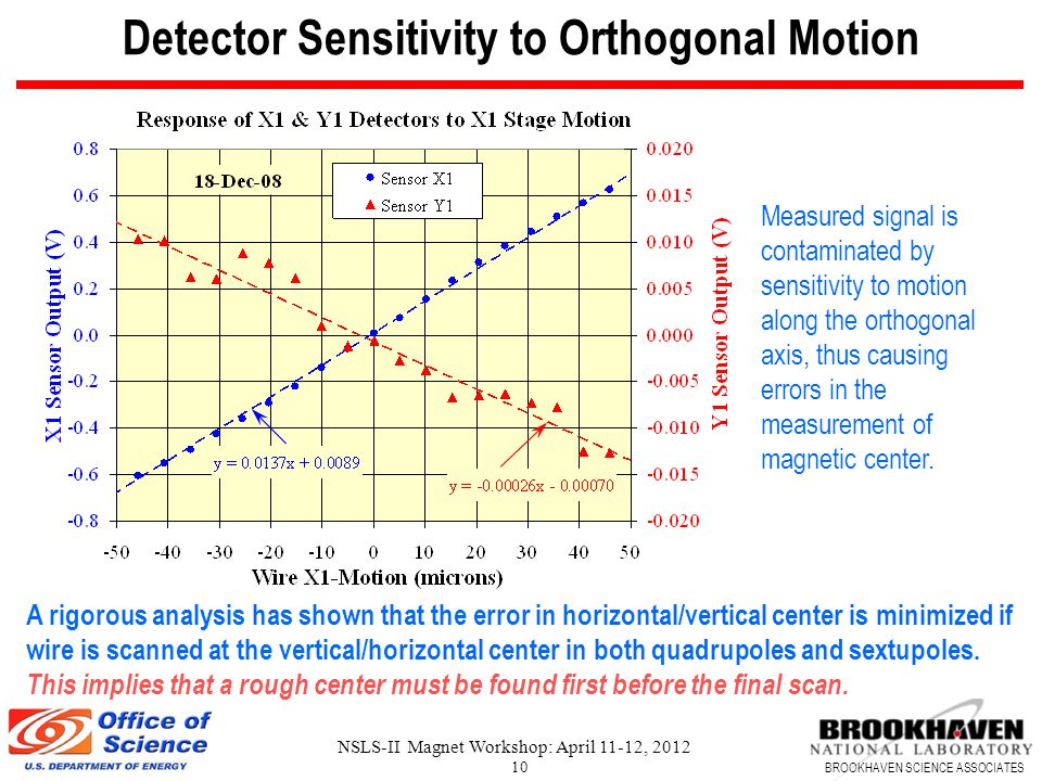 BROOKHAVEN SCIENCE ASSOCIATES NSLS-II Magnet Workshop: April 11-12, 2012 10 Detector Sensitivity to Orthogonal Motion Measured signal is contaminated by sensitivity to motion along the orthogonal axis, thus causing errors in the measurement of magnetic center.