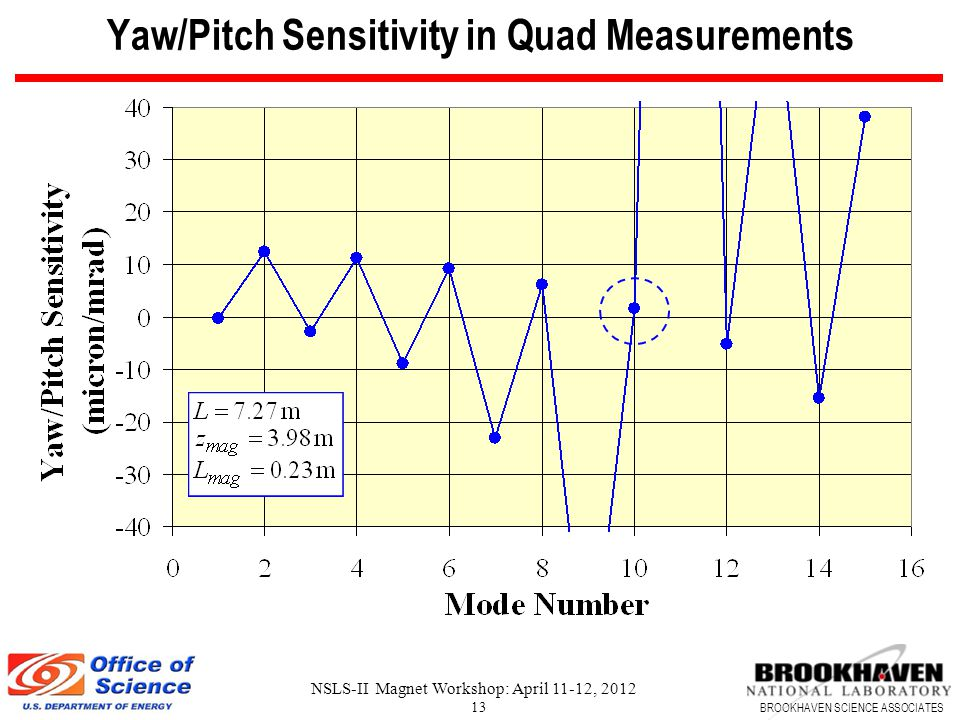BROOKHAVEN SCIENCE ASSOCIATES NSLS-II Magnet Workshop: April 11-12, 2012 13 Yaw/Pitch Sensitivity in Quad Measurements