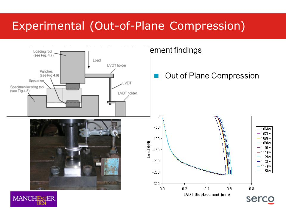 Experimental (Out-of-Plane Compression) Carried out to validate the Finite Element findings Out of Plane Compression