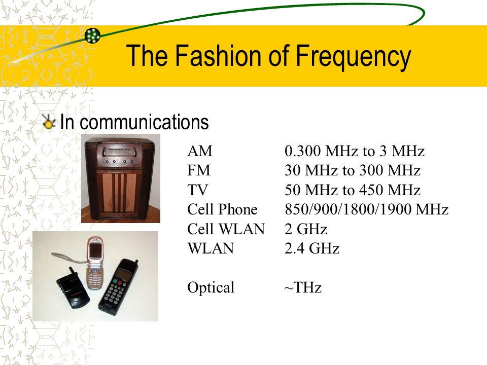 Introduction of an AOTF ---- Interaction principle Jacket Cladding Core PhotonPhonon Photon Core