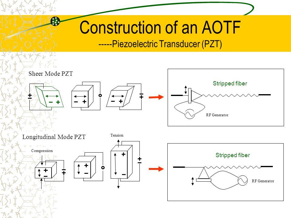 Construction of an AOTF ----Experimental Setup