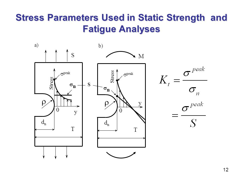 12 Stress Parameters Used in Static Strength and Fatigue Analyses nn y dndn 0 T   peak Stress M b) a) nn y dndn 0 T   peak Stress S S