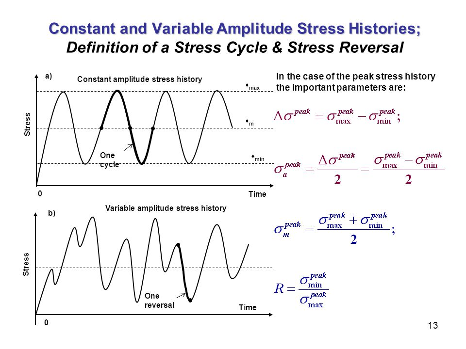 13 Constant and Variable Amplitude Stress Histories; Constant and Variable Amplitude Stress Histories; Definition of a Stress Cycle & Stress Reversal