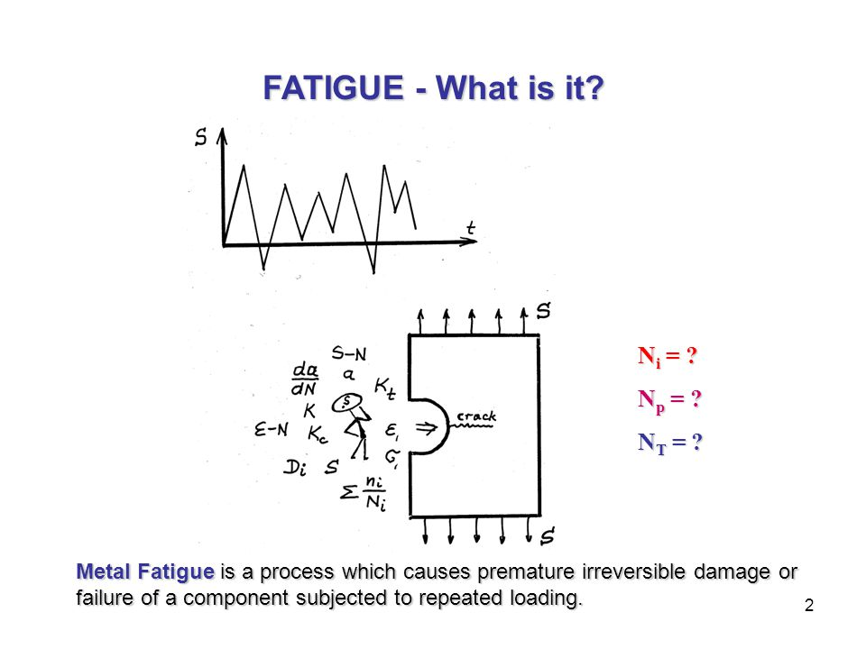 2 N i = ? N p = ? N T = ? Metal Fatigue is a process which causes premature irreversible damage or failure of a component subjected to repeated loadin