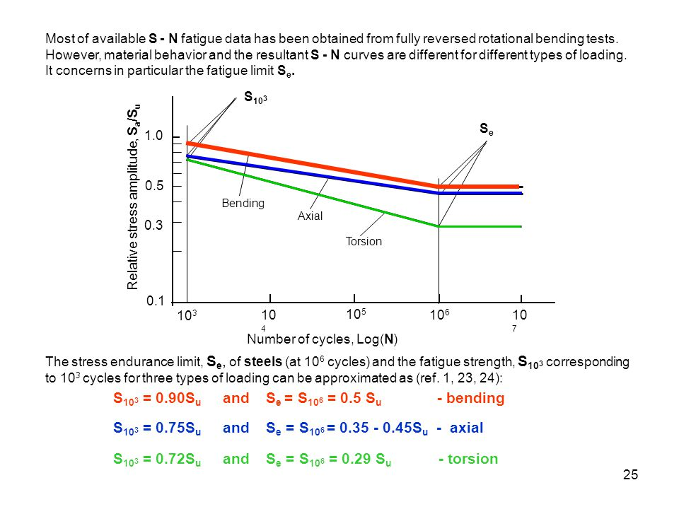 25 Most of available S - N fatigue data has been obtained from fully reversed rotational bending tests. However, material behavior and the resultant S