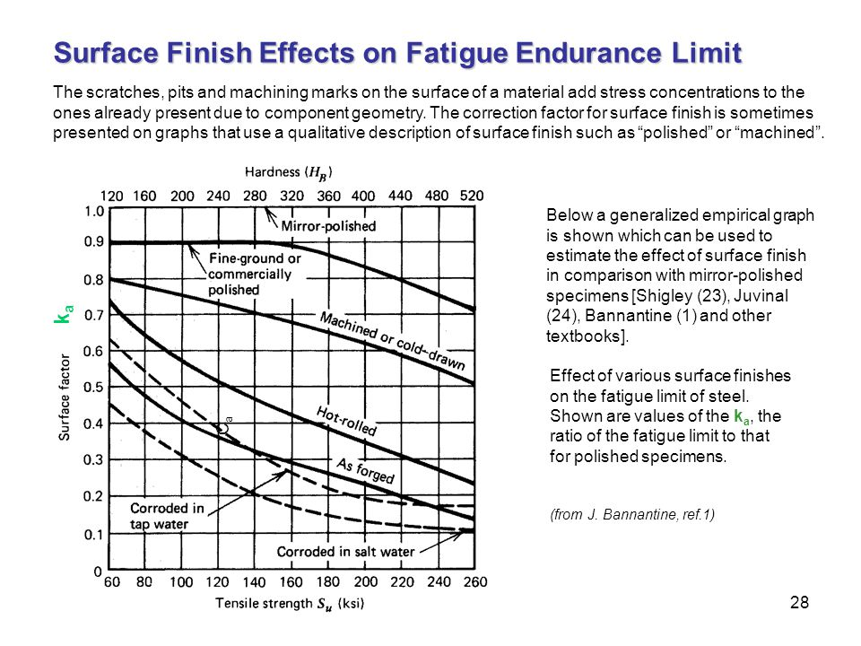 28 CaCa Effect of various surface finishes on the fatigue limit of steel. Shown are values of the k a, the ratio of the fatigue limit to that for poli