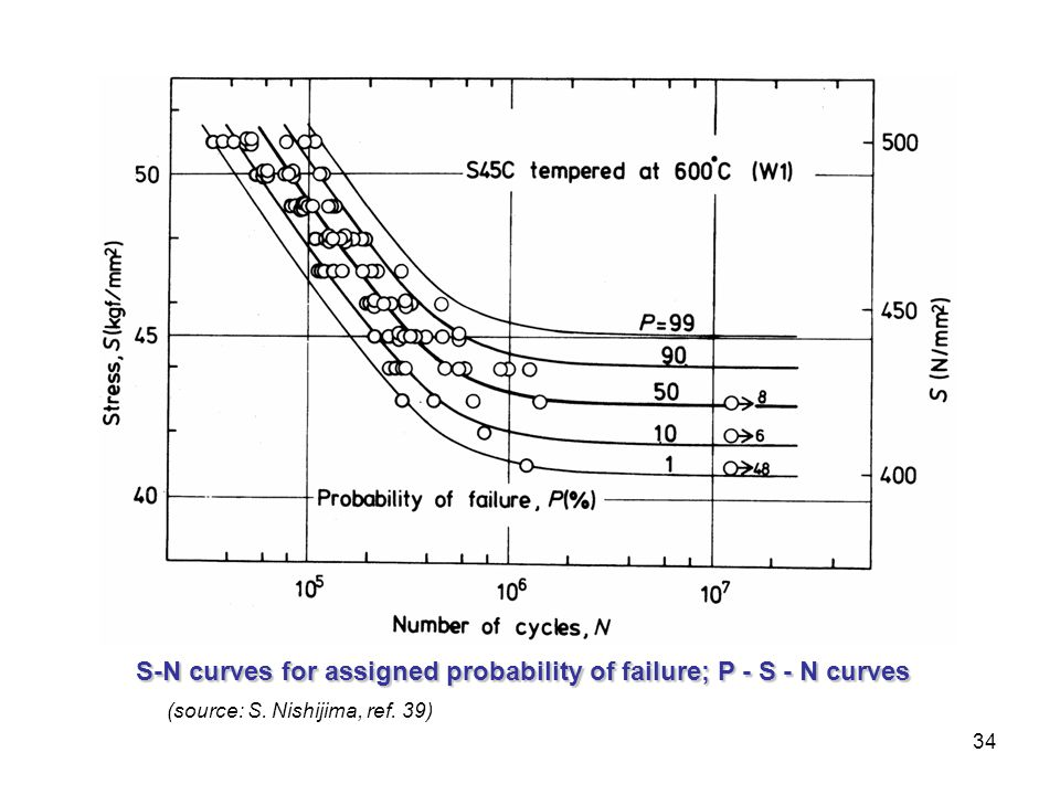 34 (source: S. Nishijima, ref. 39) S-N curves for assigned probability of failure; P - S - N curves