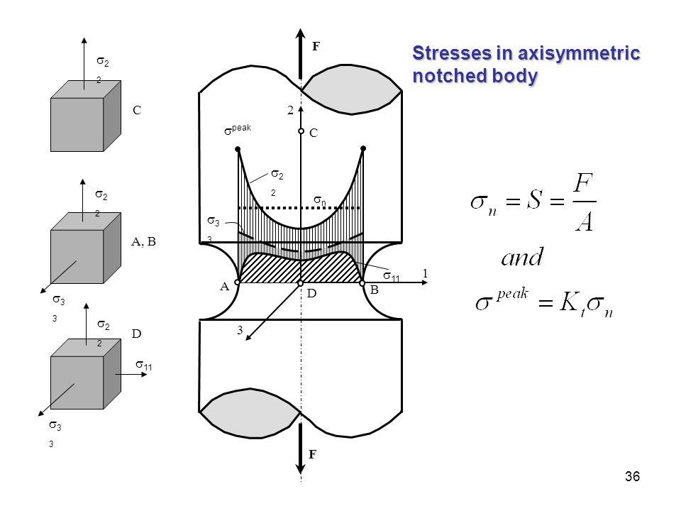 36 1  peak nn 2222  11 3333 3 2 A D B C F F 2222 2222 2222 3333 3333 C A, B D Stresses in axisymmetric notched body