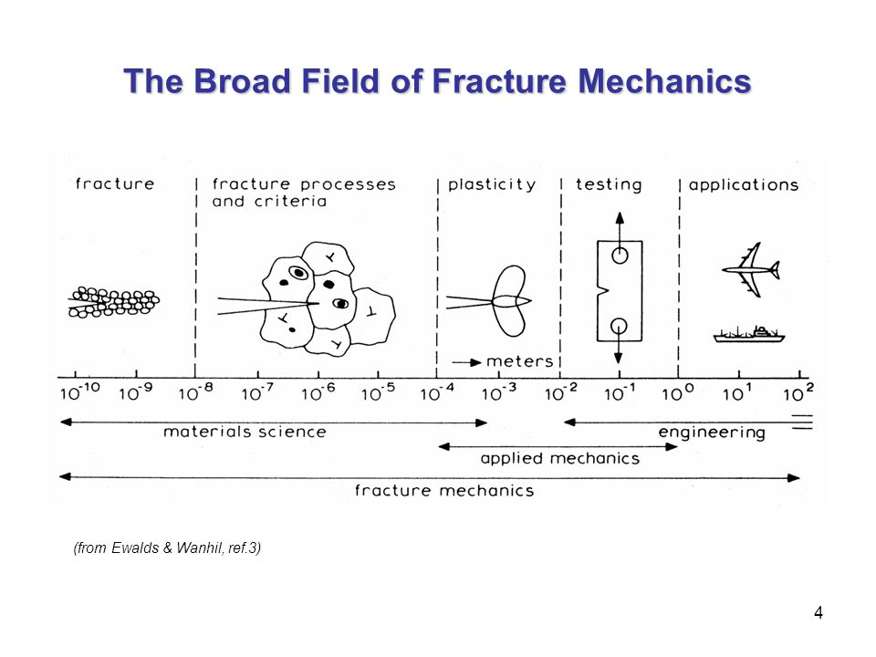 4 The Broad Field of Fracture Mechanics (from Ewalds & Wanhil, ref.3)