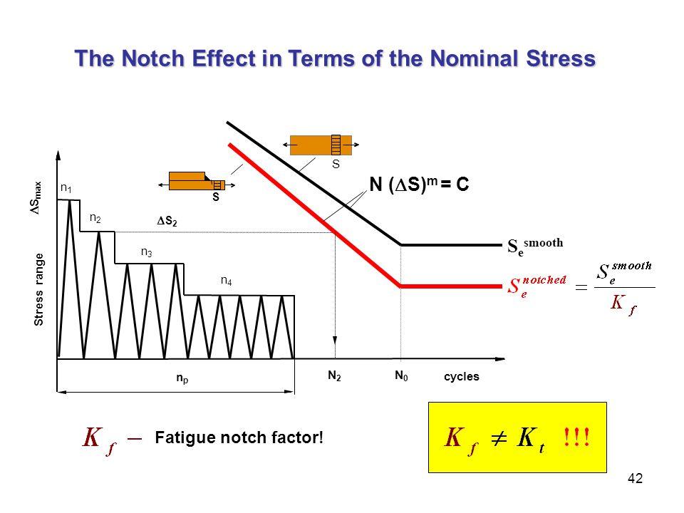 42 The Notch Effect in Terms of the Nominal Stress npnp n1n1 S2S2 cycles N0N0 N2N2 S e smooth N (  S) m = C  S max Stress range S n2n2 n3n3 n4n4 S