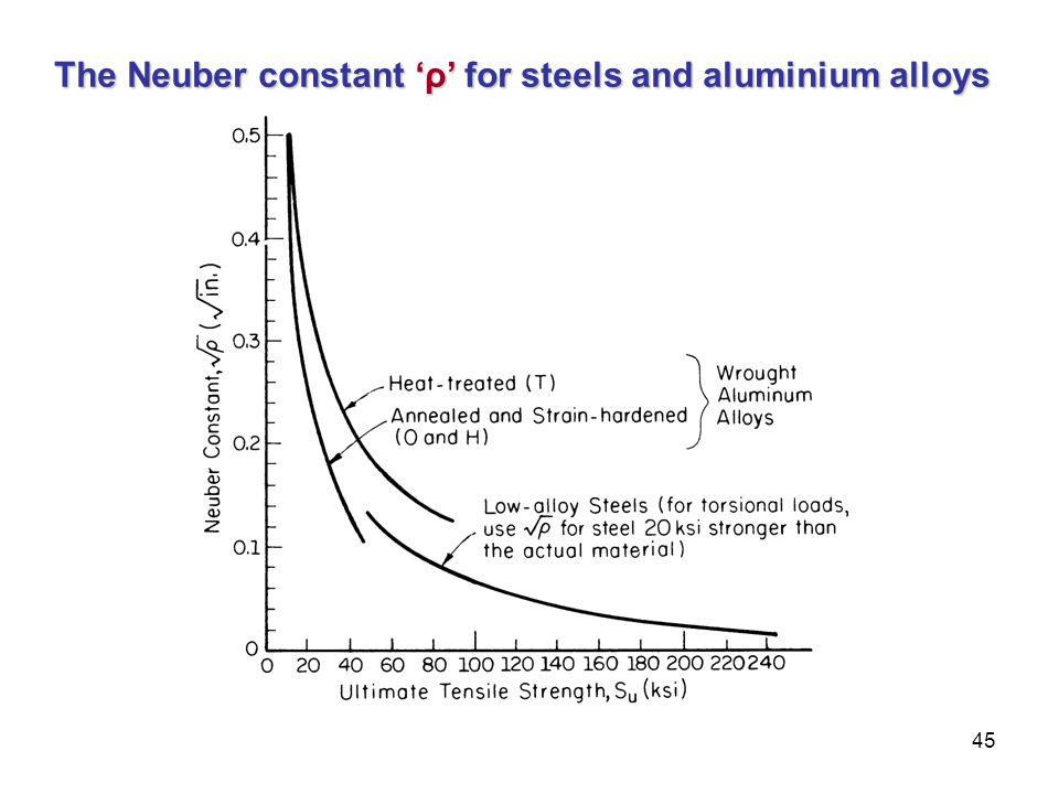 45 The Neuber constant 'ρ' for steels and aluminium alloys