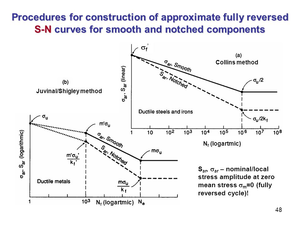 48 Procedures for construction of approximate fully reversed S-N curves for smooth and notched components N f (logartmic) Juvinal/Shigley method N f (